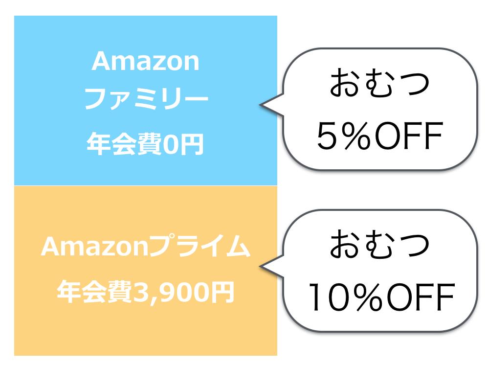 Amazonファミリーの仕組み