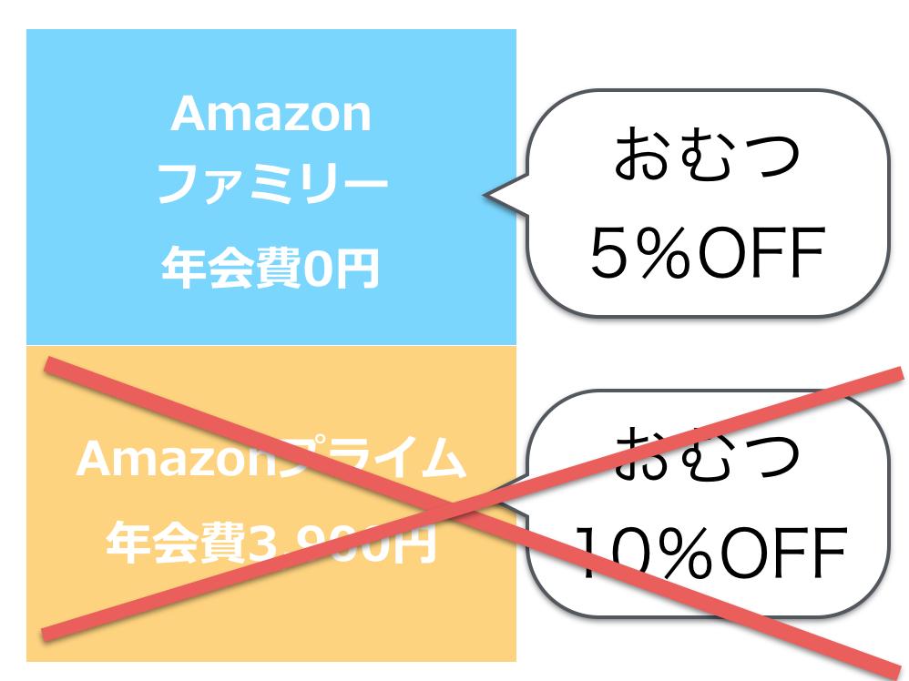 Amazonプライム 退会